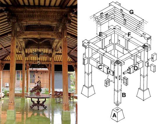 Konstruksi Rumah Joglo